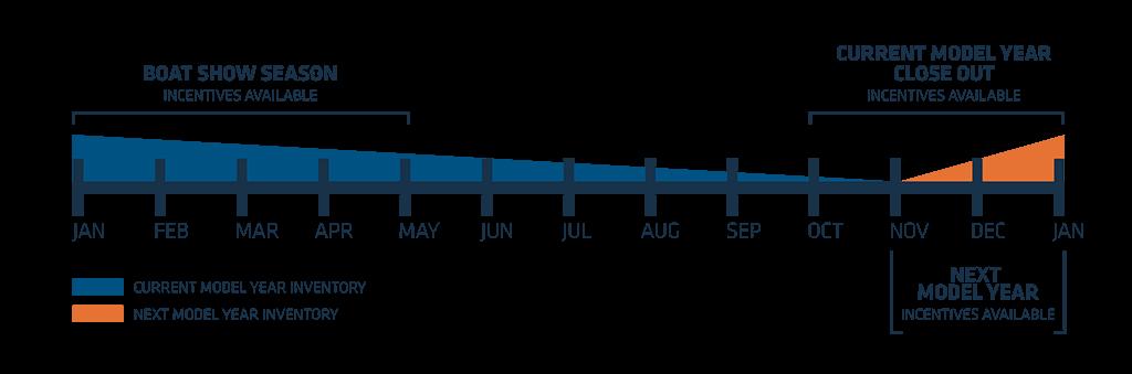 Boat Show Season Graph